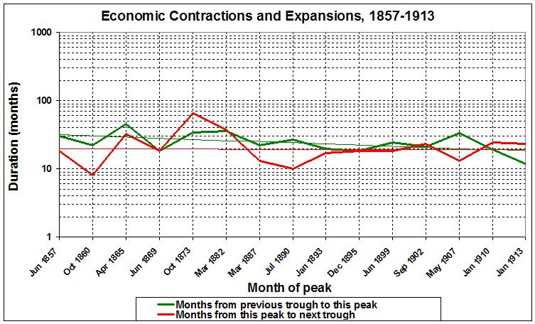 US Business Cycle Expansions and Contractions