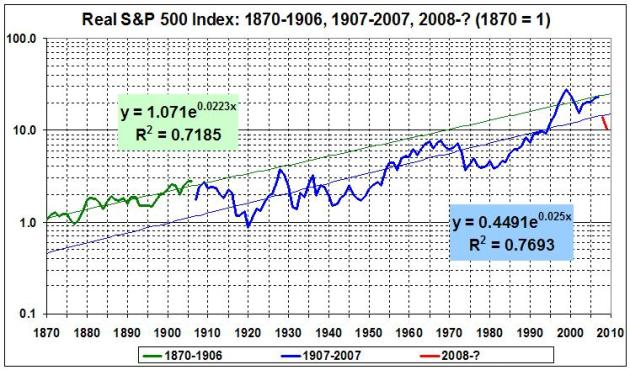Real S&P 500, updated