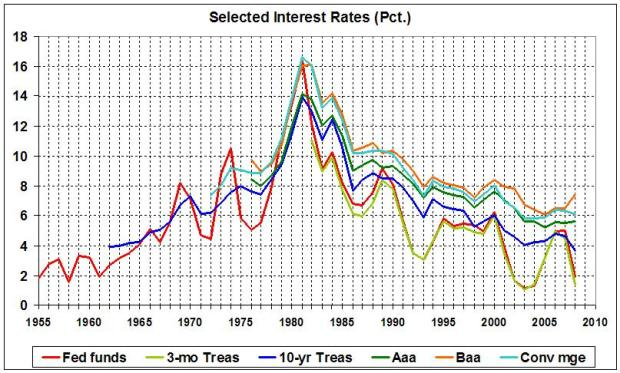 Selected interest rates