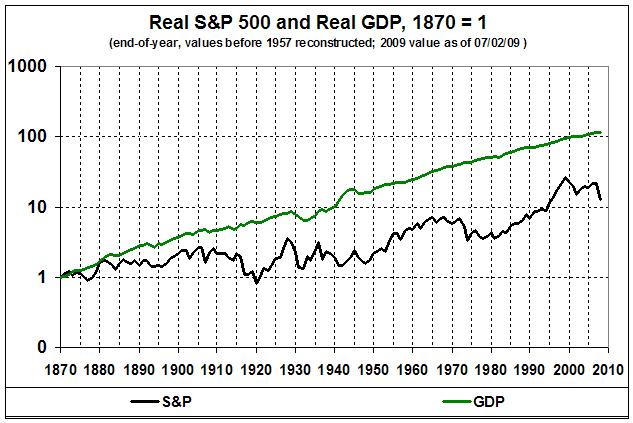 090711_Real S&P 500 vs Real GDP