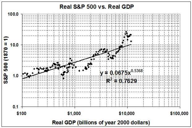090711_Real S&P 500 vs Real GDP_2