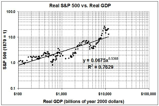 090711_Real S&P 500 vs Real GDP_2