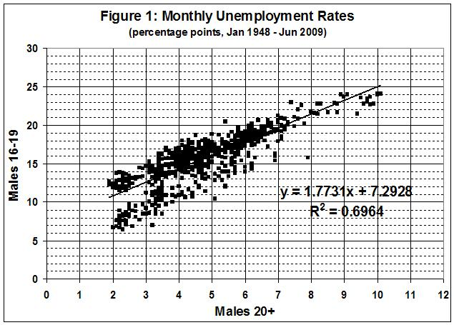 090725_Minimum wage and unemployment_fig 1