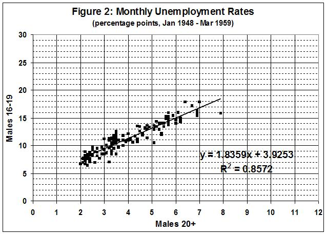 090725_Minimum wage and unemployment_fig 2