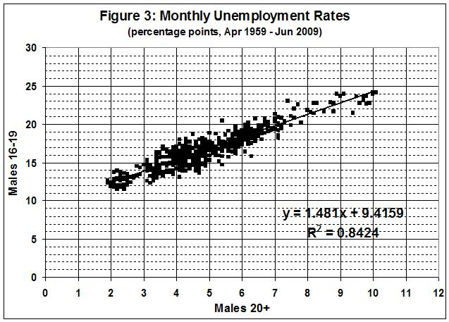 090725_Minimum wage and unemployment_fig 3