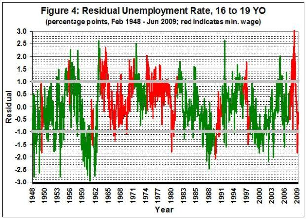 090725_Minimum wage and unemployment_fig 4