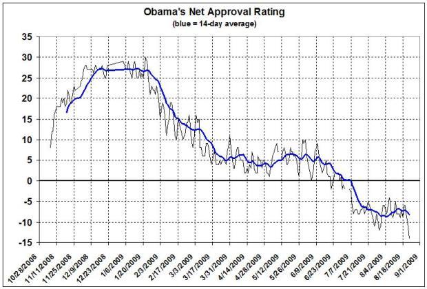 obamas-net-approval2