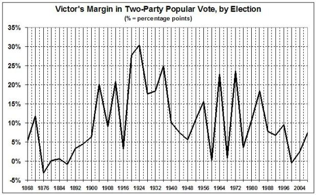 victors-margin-in-presidential-elections1