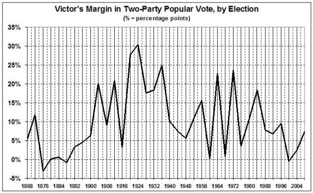 victors-margin-in-presidential-elections1