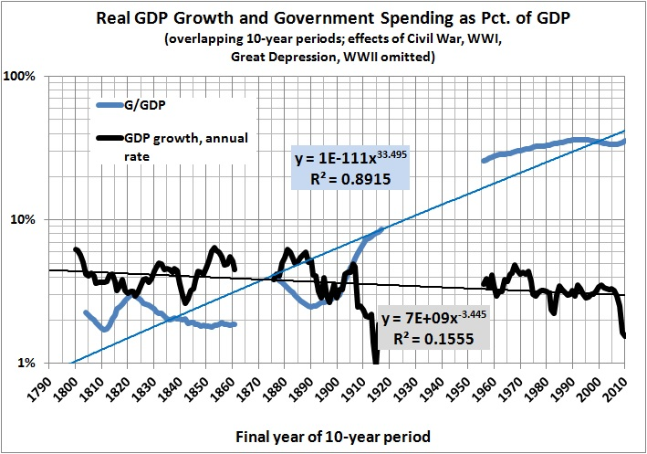 relationship between govt and economy