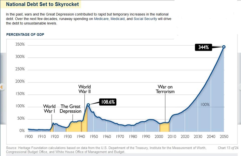 Libertarianism Meets Reality >> National debt set to skyrocket | POLITICS & PROSPERITY