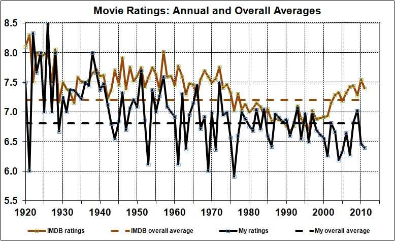 Movie ratings_annual and overall averages