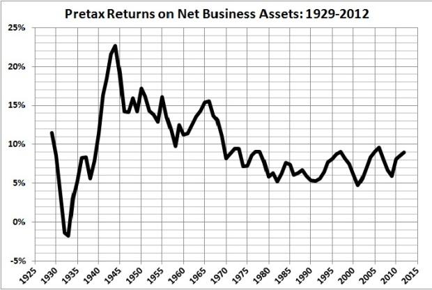 Pretax returns on net business assets 1929-2012