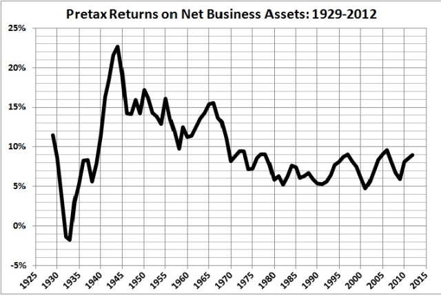 Pretax returns on net business assets 1929-2012