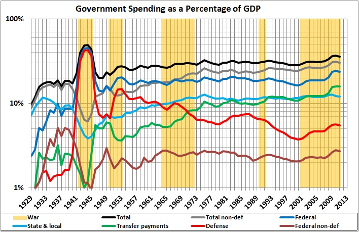 Libertarianism Meets Reality >> Government spending as percent GDP – 1929-2011 | POLITICS & PROSPERITY
