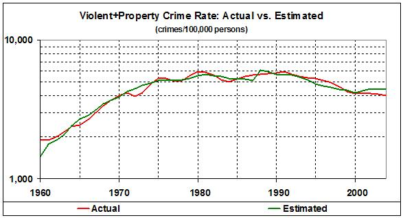 Crime rates (actual vs estimated)