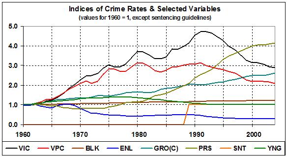 Indices of crime rates and explanatory variables