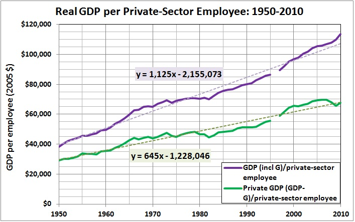 Real GDP per private-sector employee