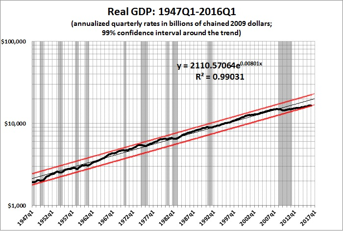 Real GDP 1947q1-2016q1