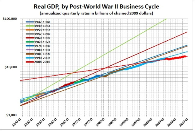 Real GDP by post-WW2 business cycle