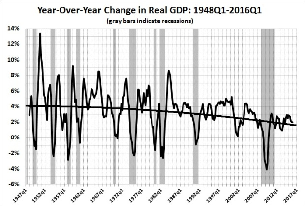 Year-over-year changes in real GDP