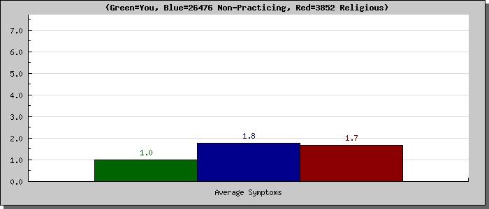 Moral profile-average symptoms
