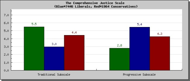 Moral profile-comprehensive justice scale_1
