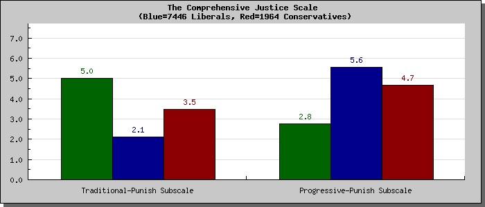 Moral profile-comprehensive justice scale_2