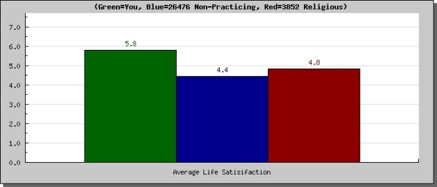 Moral profile-general life satisfaction