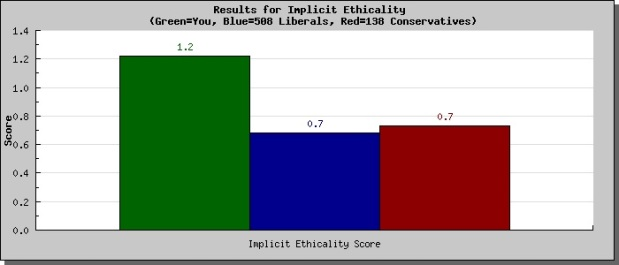 moral-profile-implicit-ethicality