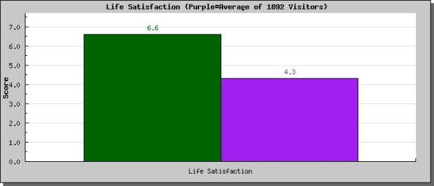 Moral profile-life satisfaction