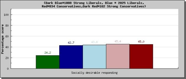 Moral profile-social desirablility scale