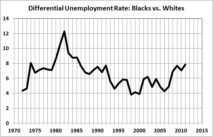 Unemployment rate_black vs white