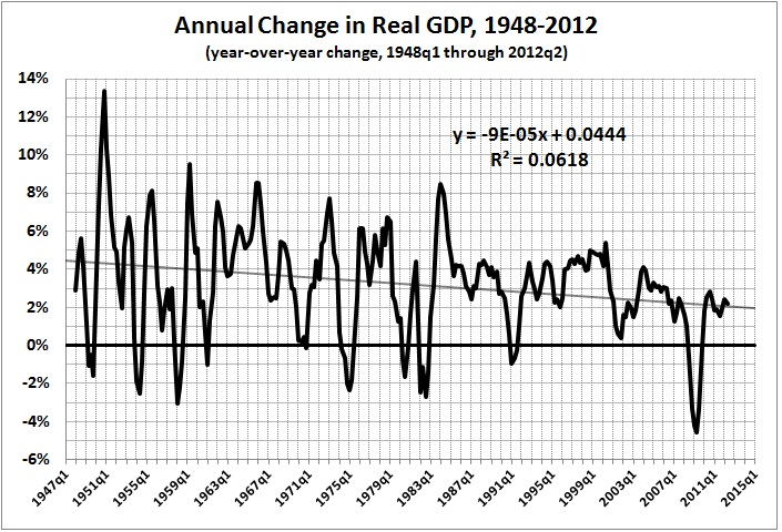 Annual change in real GDP 1948_2012