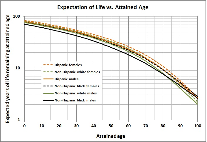 Expectation of life vs attained age