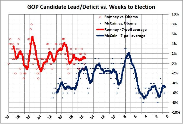 GOP candidate lead-deficit_weeks until election
