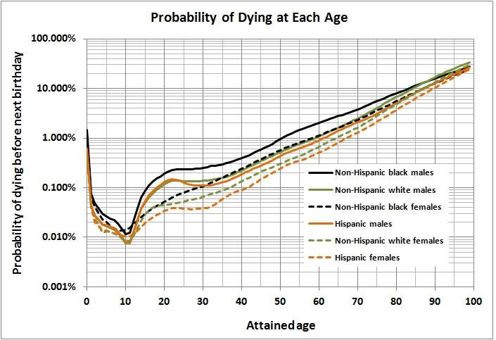 Probablility of dying at each age