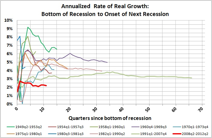 Rates of growth from bottoms of recessions