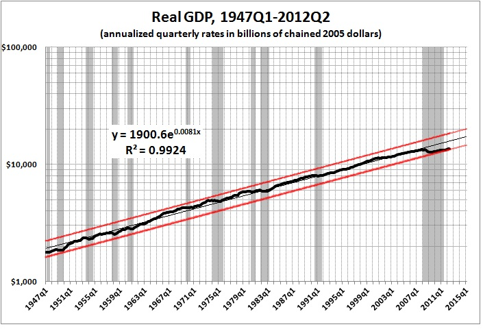 Real GDP 1947q1-2012q2