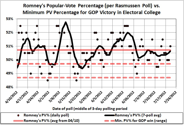 Romney's PV percentage vs Obama_per Rasmussen