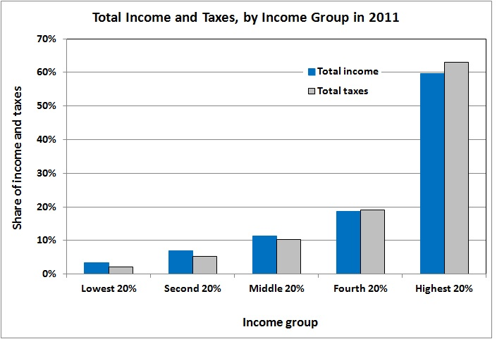 Total income and taxes by income group 2011_2