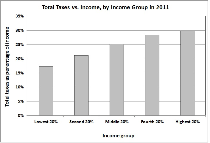 Total taxes vs income by income group 2011