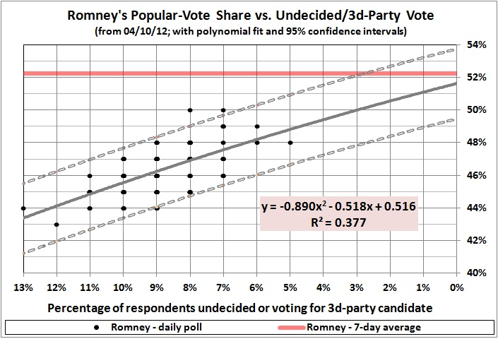 Popular vote shares vs undecided 3d party vote