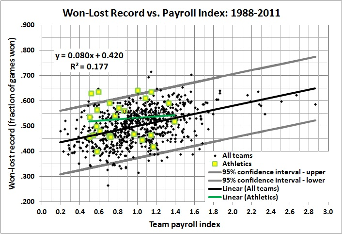 W-L record vs payroll index_1988-2011