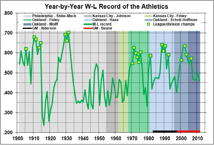Year-by-year W-L record of the Athletics