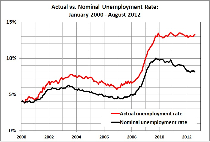Actual vs nominal unemployment rate_Jan 2000 - Aug 2012