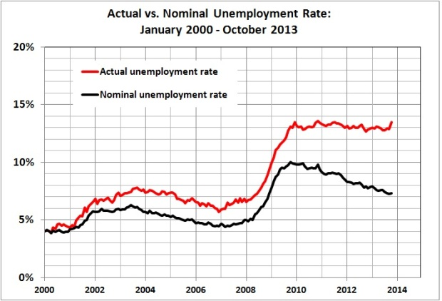 Actual vs nominal unemployment rate_Jan 2000 - Oct 2013