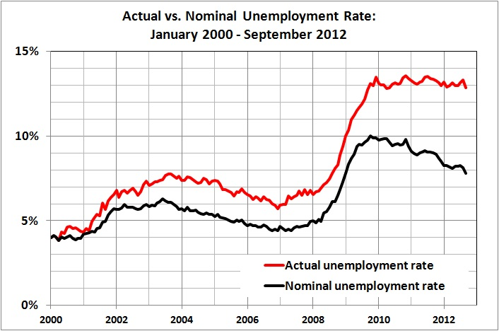 Actual vs nominal unemployment rate_Jan 2000 - Sep 2012
