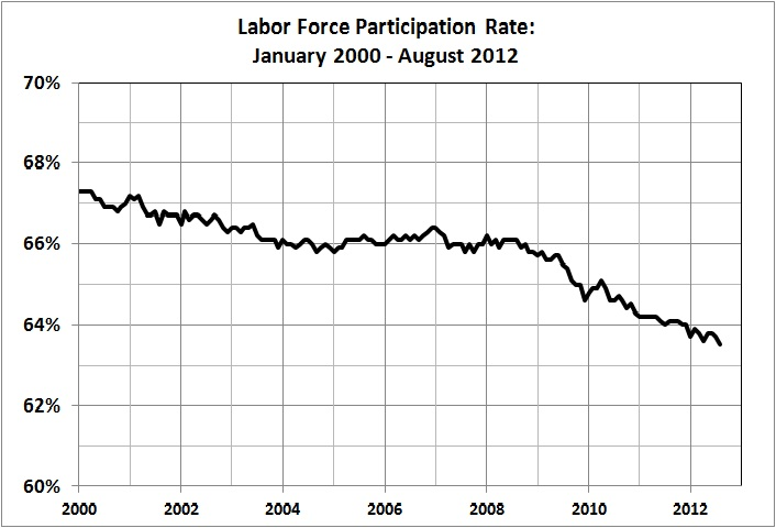 Labor force participation rate_Jan 2000 - Aug 2012
