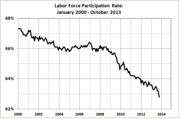 Labor force participation rate_Jan 2000 - Oct 2013